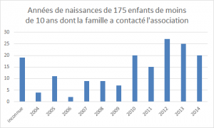 175 contacts enfants