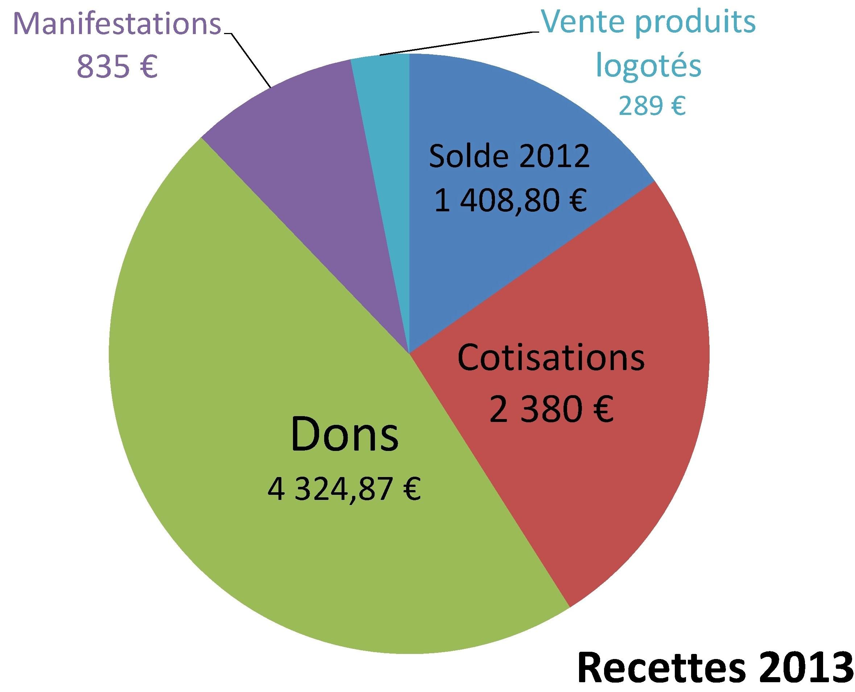 Recettes 2013_web